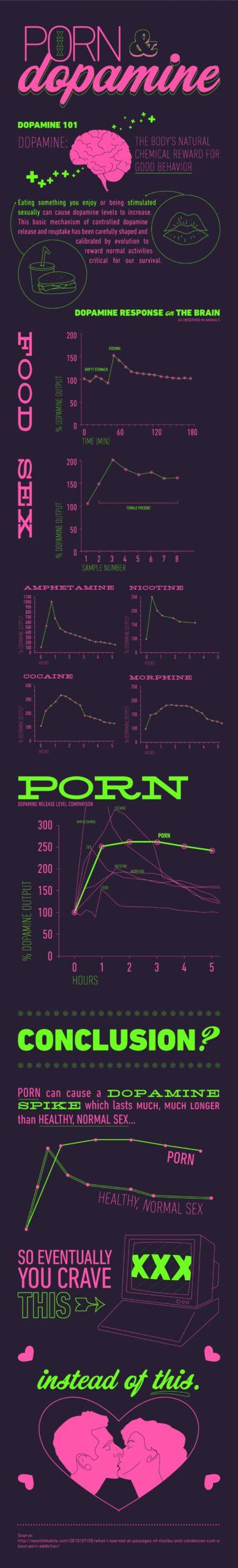 Pornografinin dopamin üzerindeki etkisini istatistiksel olarak gösteren çalışma